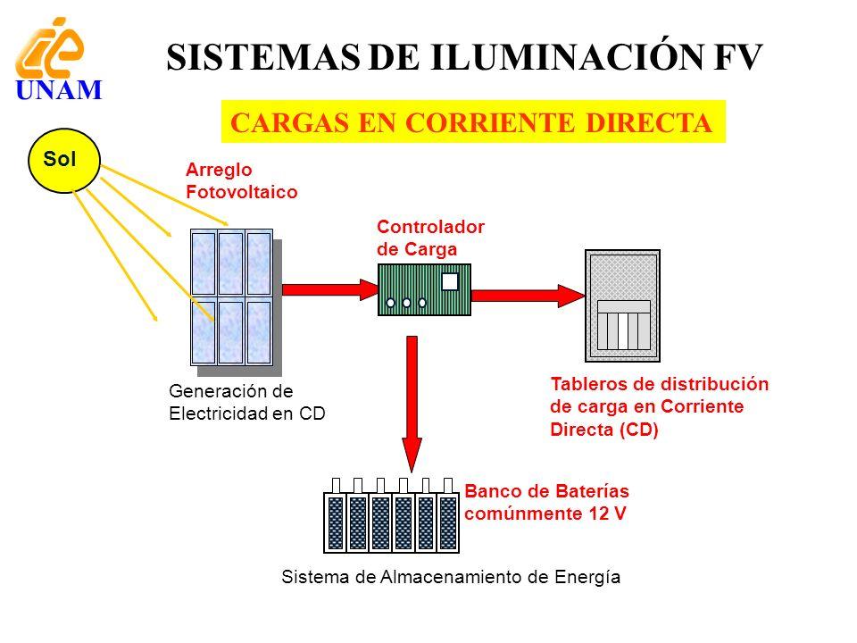 Arreglo Fotovoltaico Generación de Electricidad en CD Sistema de Almacenamiento de Energía Tableros de distribución de carga en Corriente Directa (CD)