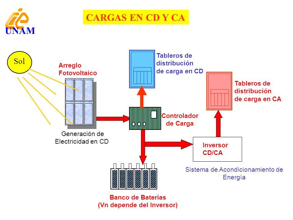 UNAM Arreglo Fotovoltaico Sol Generación de Electricidad en CD Sistema de Acondicionamiento de Energía Banco de Baterías (Vn depende del Inversor) Con
