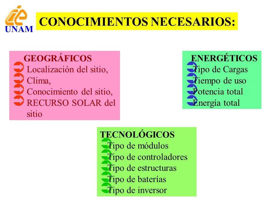 GEOGRÁFICOS Localización del sitio, Clima, Conocimiento del sitio, RECURSO SOLAR del sitio CONOCIMIENTOS NECESARIOS: ENERGÉTICOS Tipo de Cargas Tiempo