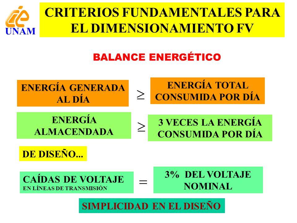 CRITERIOS FUNDAMENTALES PARA EL DIMENSIONAMIENTO FV ENERGÍA GENERADA AL DÍA ENERGÍA ALMACENDADA ENERGÍA TOTAL CONSUMIDA POR DÍA 3 VECES LA ENERGÍA CON