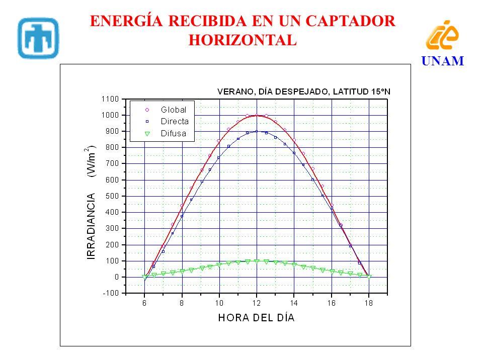 ENERGÍA RECIBIDA EN UN CAPTADOR HORIZONTAL UNAM
