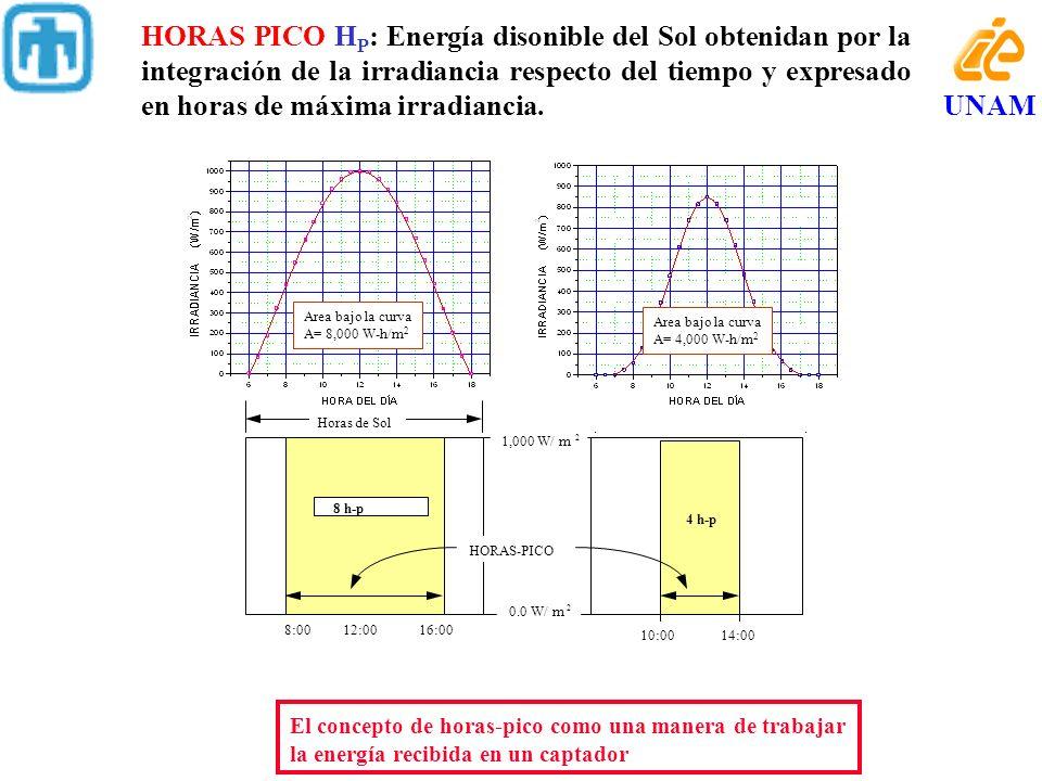 El concepto de horas-pico como una manera de trabajar la energía recibida en un captador Horas de Sol 8:00 12:00 16:00 1,000 W/ m 2 10:00 14:00 0.0 W/