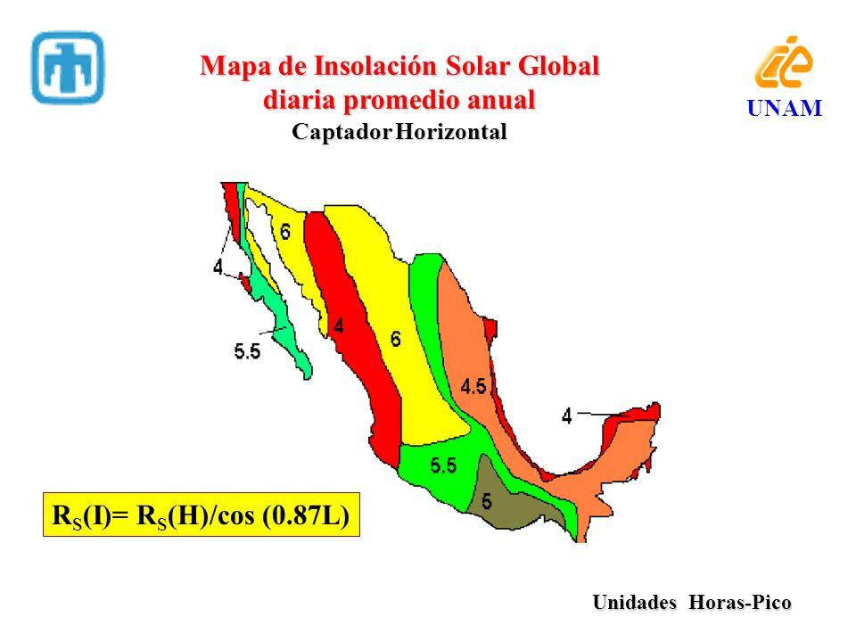 Mapa de Insolación Solar Global diaria promedio anual Captador Horizontal Unidades Horas-Pico Unidades Horas-Pico UNAM R S (I)= R S (H)/cos (0.87L)