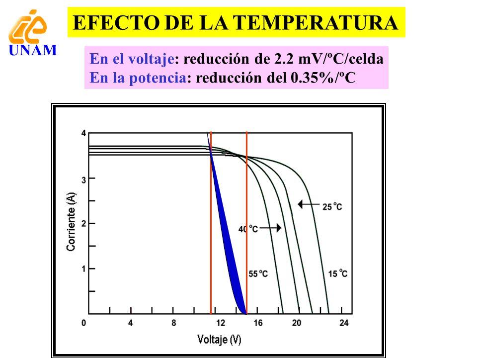 EFECTO DE LA TEMPERATURA En el voltaje: reducción de 2.2 mV/ºC/celda En la potencia: reducción del 0.35%/ºC UNAM