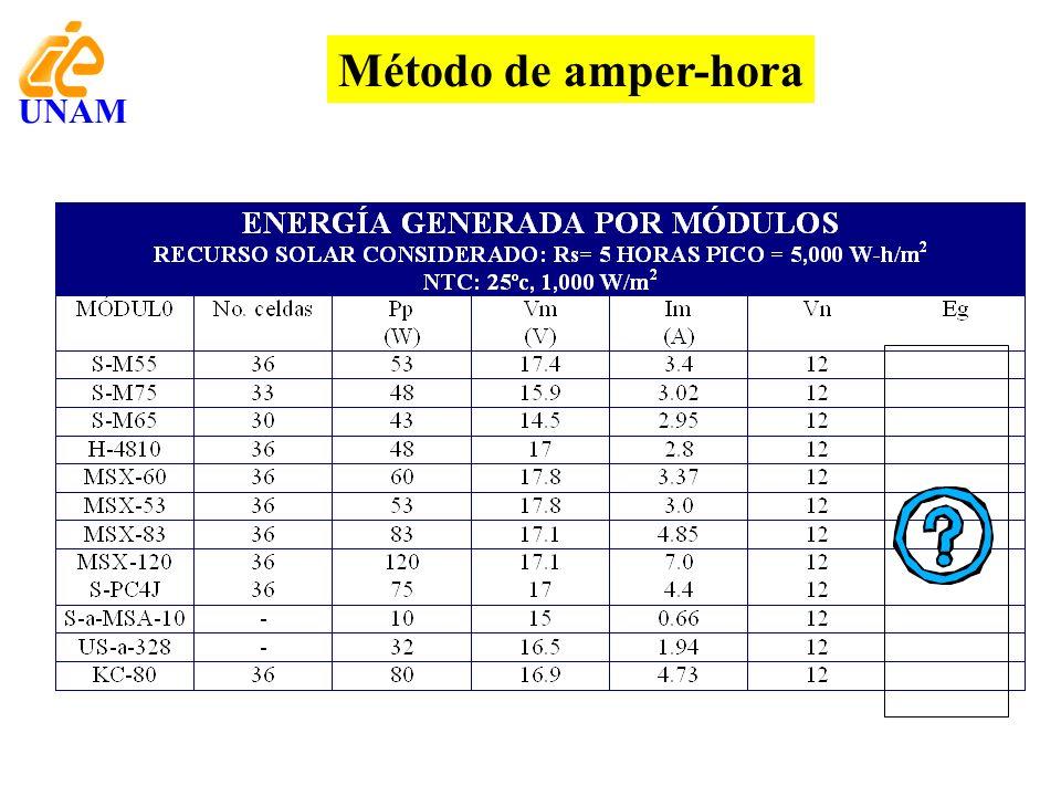 Método de amper-hora UNAM