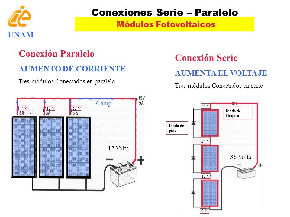 Conexiones Serie – Paralelo Módulos Fotovoltaicos Conexión Paralelo AUMENTO DE CORRIENTE Tres módulos Conectados en paralelo Diodo de bloqueo Diodo de