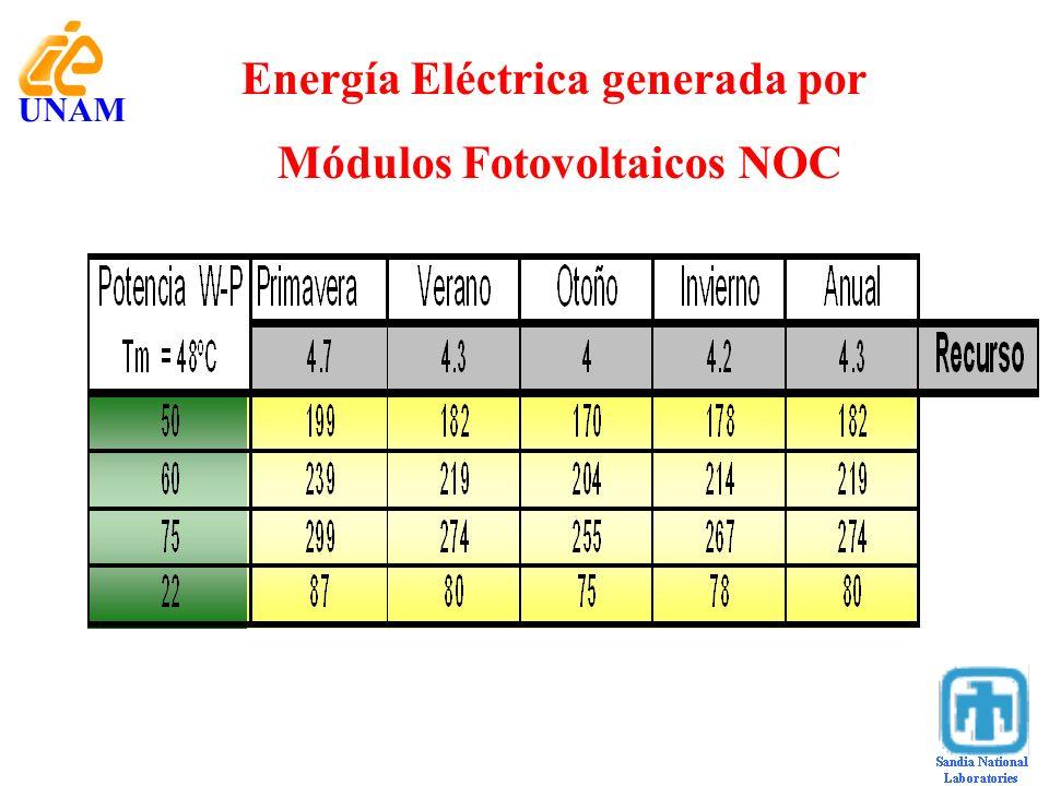 Energía Eléctrica generada por Módulos Fotovoltaicos NOC UNAM