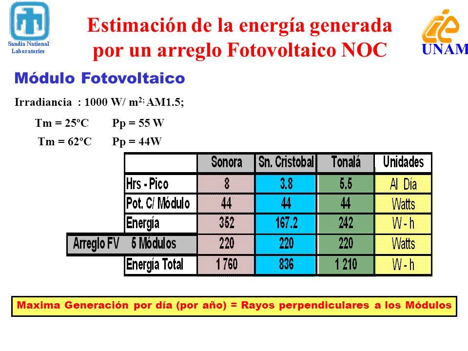Módulo Fotovoltaico Irradiancia : 1000 W/ m 2; AM1.5; Tm = 25ºC Pp = 55 W Tm = 62ºC Pp = 44W Maxima Generación por día (por año) = Rayos perpendicular