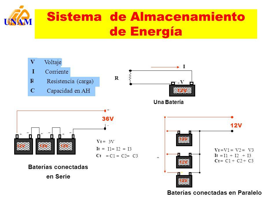 Sistema de Almacenamiento de Energía V Voltaje I Corriente R Resistencia (carga) C Capacidad en AH Una Batería + + Vt = V1 = V2 = V3 It = I1 + I2 + I3
