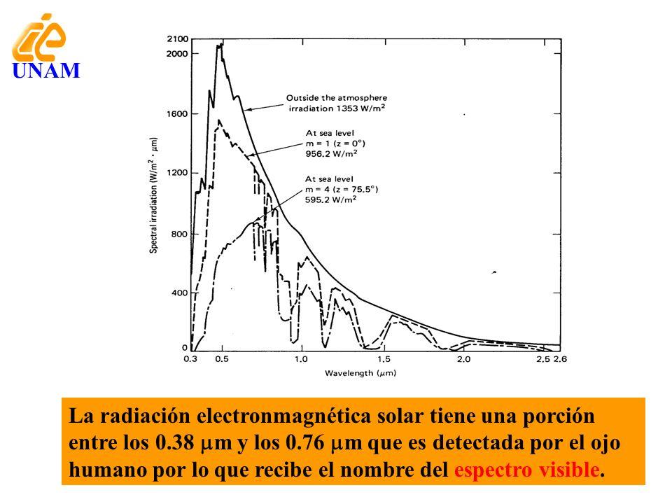 La radiación electronmagnética solar tiene una porción entre los 0.38 m y los 0.76 m que es detectada por el ojo humano por lo que recibe el nombre de