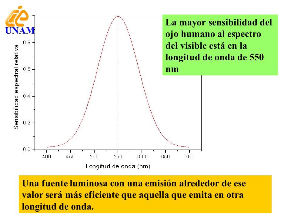 La mayor sensibilidad del ojo humano al espectro del visible está en la longitud de onda de 550 nm Una fuente luminosa con una emisión alrededor de es