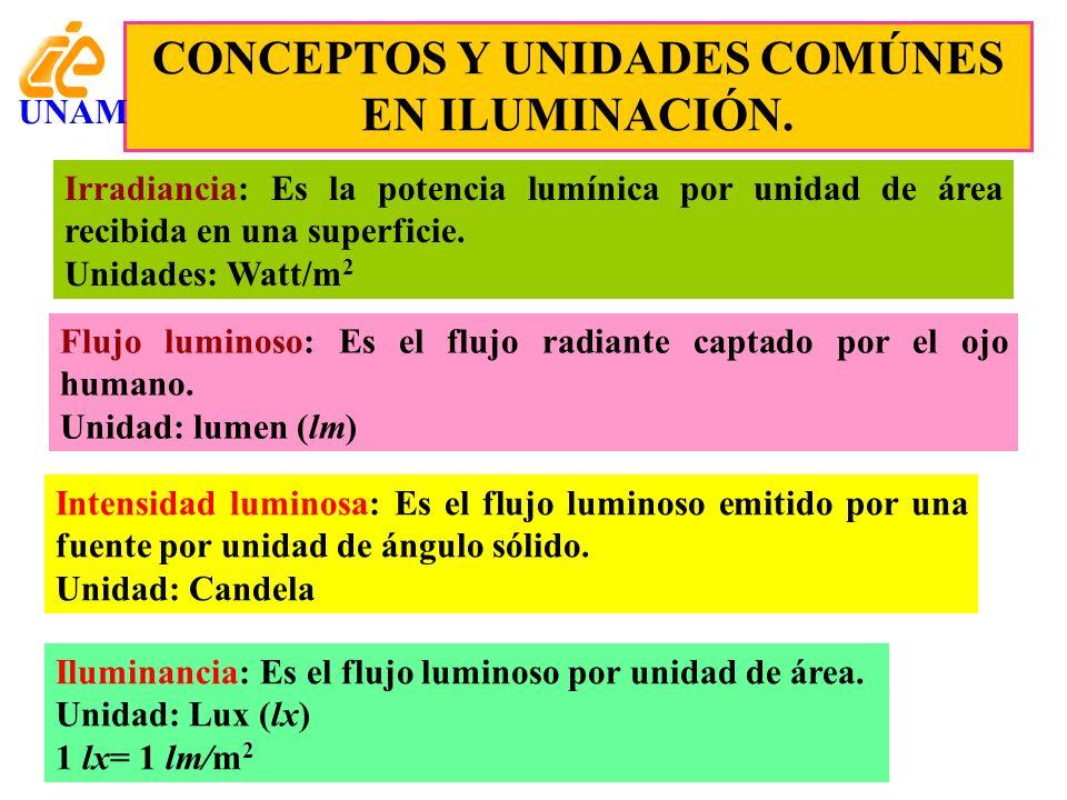 CONCEPTOS Y UNIDADES COMÚNES EN ILUMINACIÓN. Irradiancia: Es la potencia lumínica por unidad de área recibida en una superficie. Unidades: Watt/m 2 Fl