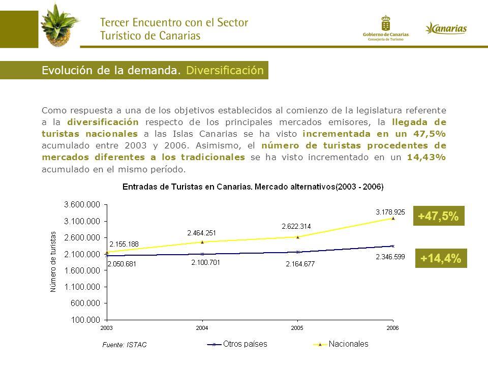 Como respuesta a una de los objetivos establecidos al comienzo de la legislatura referente a la diversificación respecto de los principales mercados emisores, la llegada de turistas nacionales a las Islas Canarias se ha visto incrementada en un 47,5% acumulado entre 2003 y 2006.