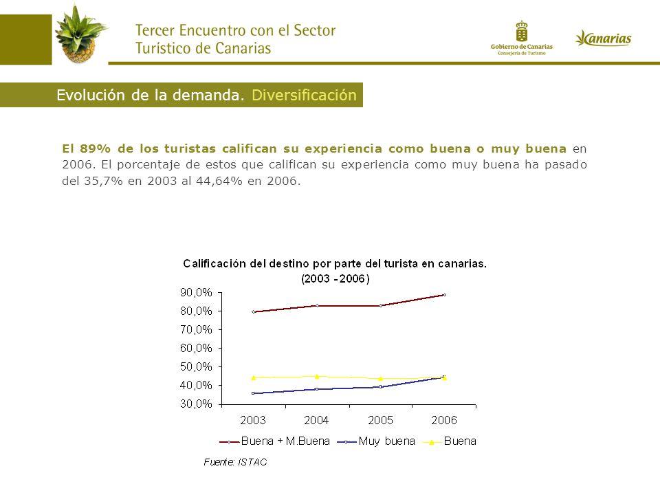 El 89% de los turistas califican su experiencia como buena o muy buena en 2006. El porcentaje de estos que califican su experiencia como muy buena ha