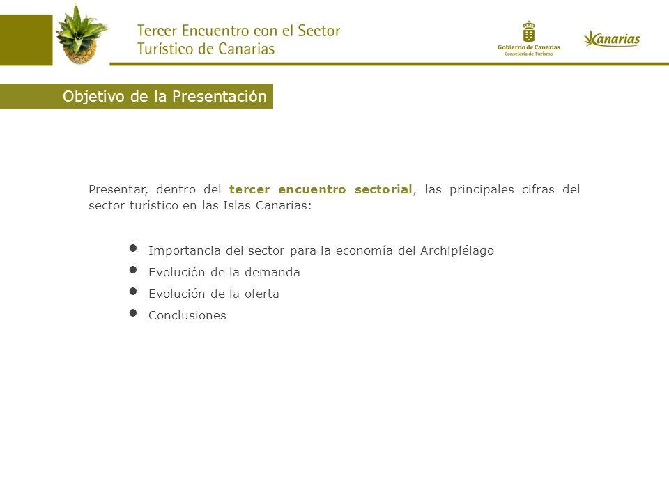 Objetivo de la Presentación Presentar, dentro del tercer encuentro sectorial, las principales cifras del sector turístico en las Islas Canarias: Importancia del sector para la economía del Archipiélago Evolución de la demanda Evolución de la oferta Conclusiones