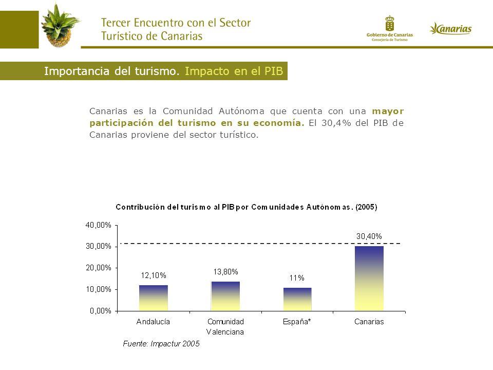 Canarias es la Comunidad Autónoma que cuenta con una mayor participación del turismo en su economía. El 30,4% del PIB de Canarias proviene del sector