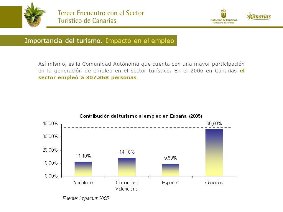Así mismo, es la Comunidad Autónoma que cuenta con una mayor participación en la generación de empleo en el sector turístico. En el 2006 en Canarias e