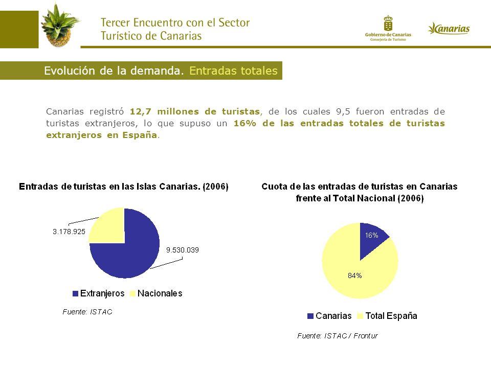 Canarias registró 12,7 millones de turistas, de los cuales 9,5 fueron entradas de turistas extranjeros, lo que supuso un 16% de las entradas totales de turistas extranjeros en España.