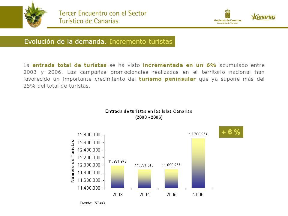 La entrada total de turistas se ha visto incrementada en un 6% acumulado entre 2003 y 2006.