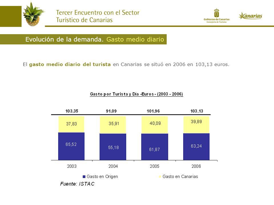 El gasto medio diario del turista en Canarias se situó en 2006 en 103,13 euros. Evolución de la demanda. Gasto medio diario