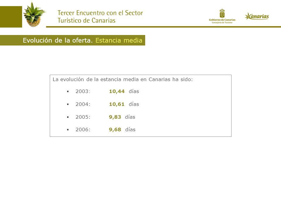 La evolución de la estancia media en Canarias ha sido: 2003:10,44 días 2004: 10,61 días 2005: 9,83 días 2006: 9,68 días Evolución de la oferta. Estanc