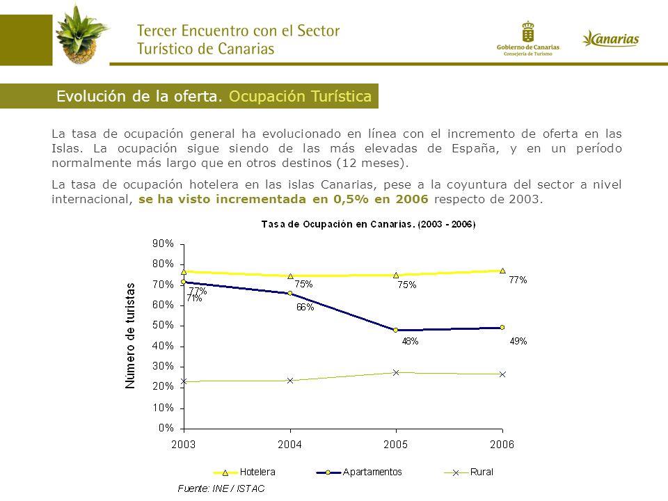 La tasa de ocupación general ha evolucionado en línea con el incremento de oferta en las Islas. La ocupación sigue siendo de las más elevadas de Españ
