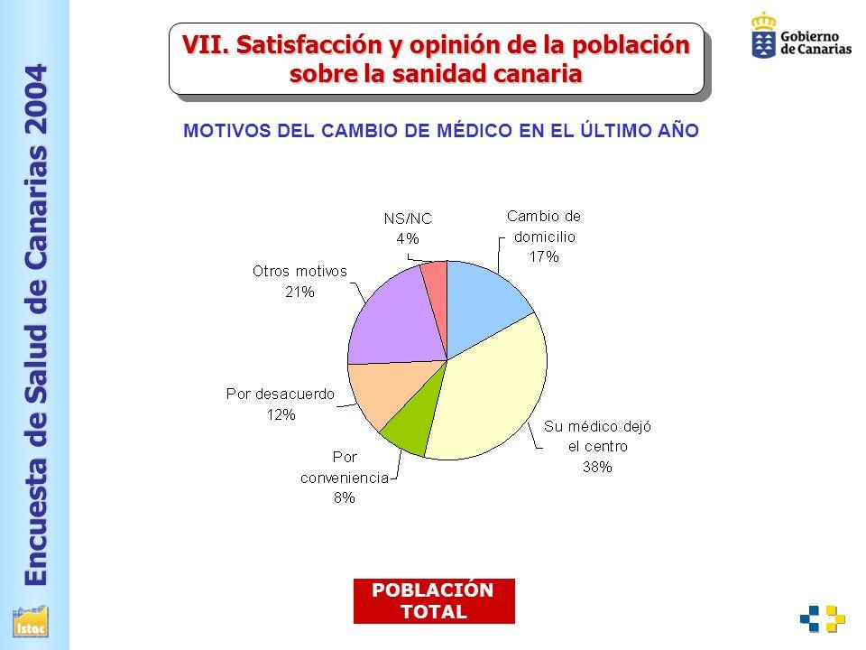 Encuesta de Salud de Canarias 2004 POBLACIÓN TOTAL MOTIVOS DEL CAMBIO DE MÉDICO EN EL ÚLTIMO AÑO VII.