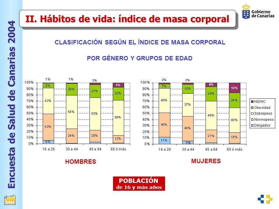 Encuesta de Salud de Canarias 2004 MUJERES HOMBRES POBLACIÓN de 16 y más años CLASIFICACIÓN SEGÚN EL ÍNDICE DE MASA CORPORAL POR GÉNERO Y GRUPOS DE EDAD II.