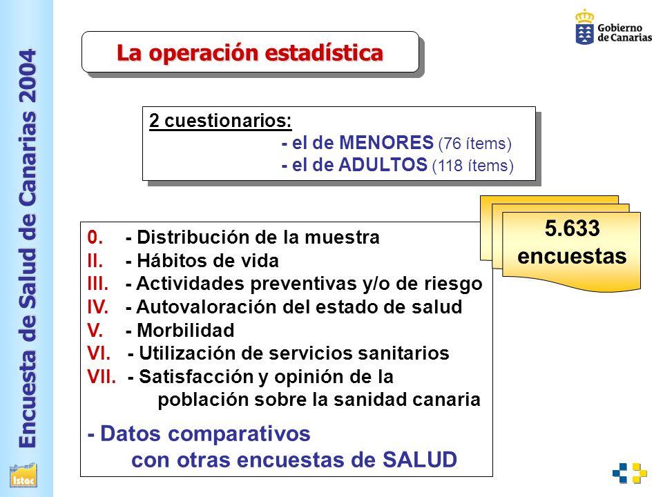 Encuesta de Salud de Canarias 2004 ÁMBITO GEOGRÁFICO NIVEL DE DESAGREGACIÓN Población que reside en viviendas familiares principales Comunidad Autónoma de Canarias Gran comarca I.
