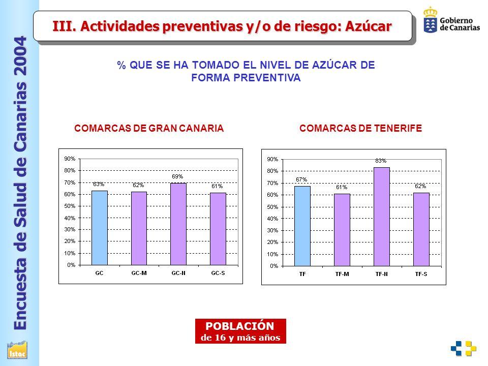 Encuesta de Salud de Canarias 2004 % QUE SE HA TOMADO EL NIVEL DE AZÚCAR DE FORMA PREVENTIVA POBLACIÓN de 16 y más años COMARCAS DE GRAN CANARIACOMARCAS DE TENERIFE III.