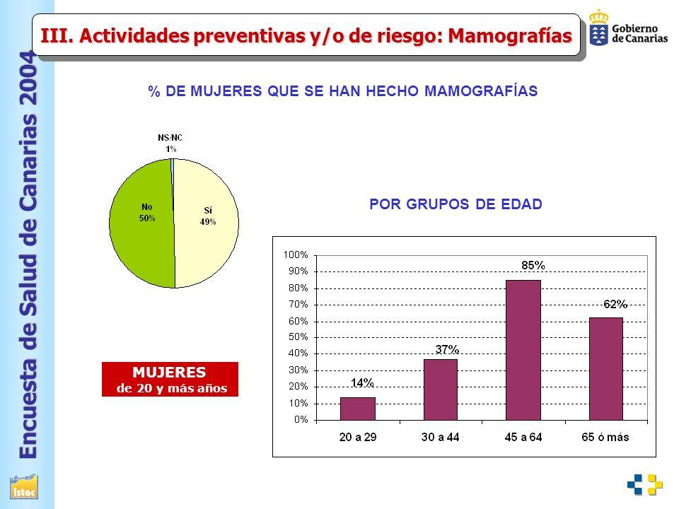 Encuesta de Salud de Canarias 2004 % DE MUJERES QUE SE HAN HECHO MAMOGRAFÍAS III.