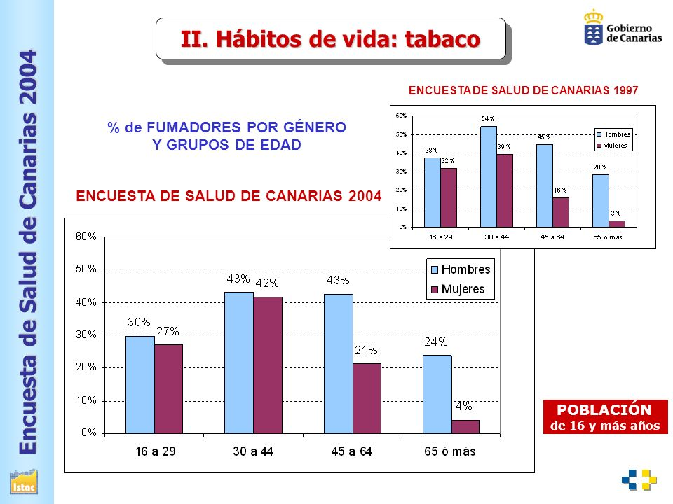 Encuesta de Salud de Canarias 2004 VII.