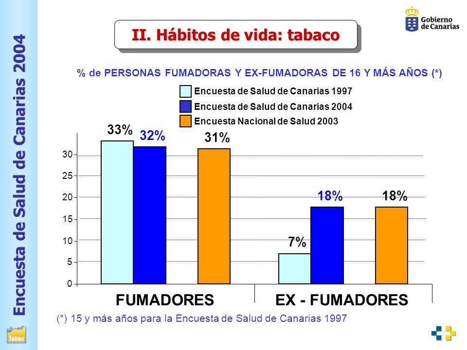 Encuesta de Salud de Canarias 2004 % de PERSONAS FUMADORAS Y EX-FUMADORAS DE 16 Y MÁS AÑOS (*) 33% 7%7% 32% 18% 31% 18% 0 5 10 15 20 25 30 FUMADORESEX - FUMADORES Encuesta de Salud de Canarias 1997 Encuesta de Salud de Canarias 2004 Encuesta Nacional de Salud 2003 (*) 15 y más años para la Encuesta de Salud de Canarias 1997 II.