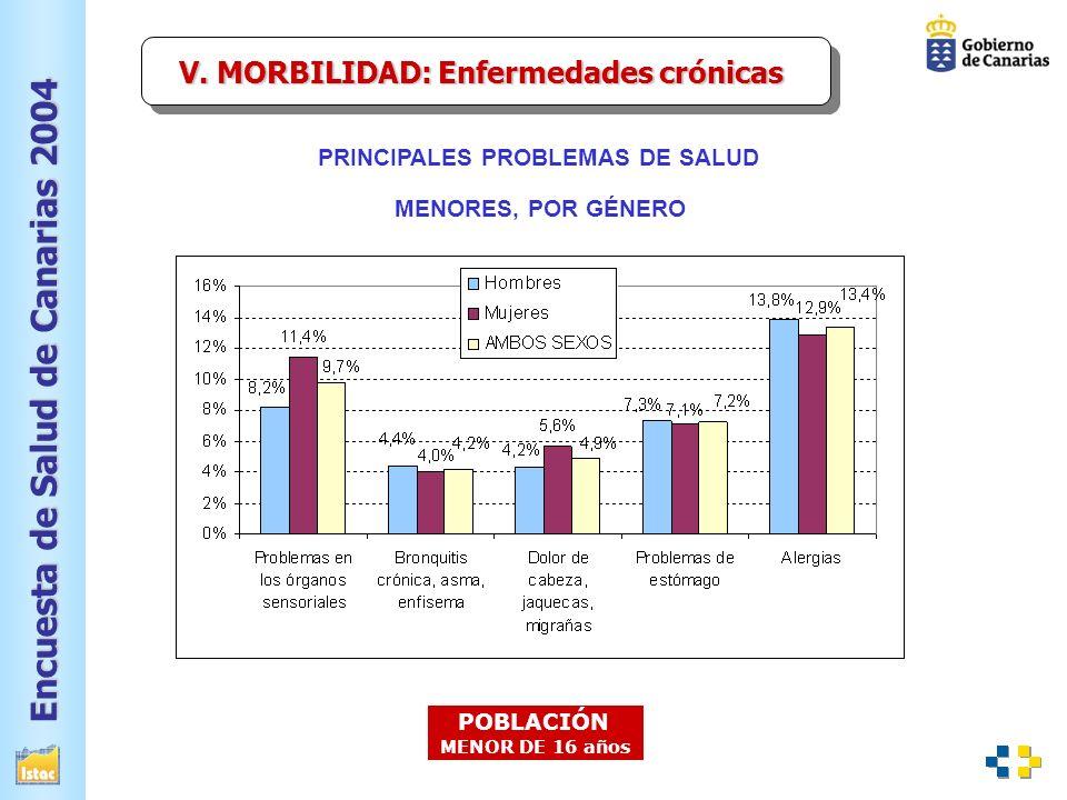 Encuesta de Salud de Canarias 2004 PRINCIPALES PROBLEMAS DE SALUD V.