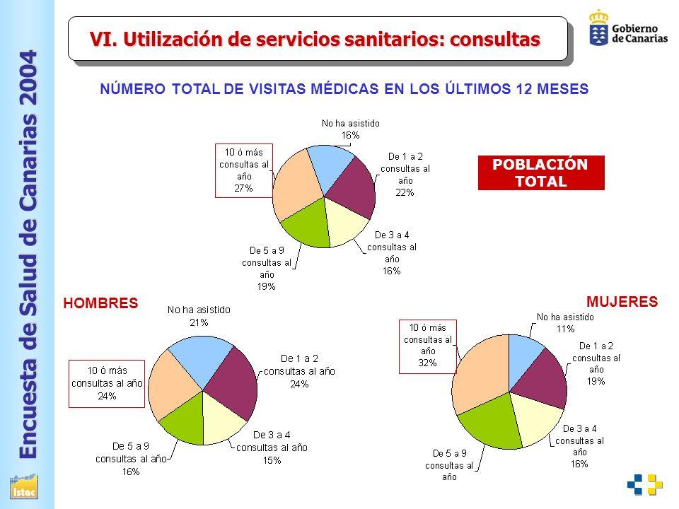 Encuesta de Salud de Canarias 2004 NÚMERO TOTAL DE VISITAS MÉDICAS EN LOS ÚLTIMOS 12 MESES MUJERES HOMBRES POBLACIÓN TOTAL VI.