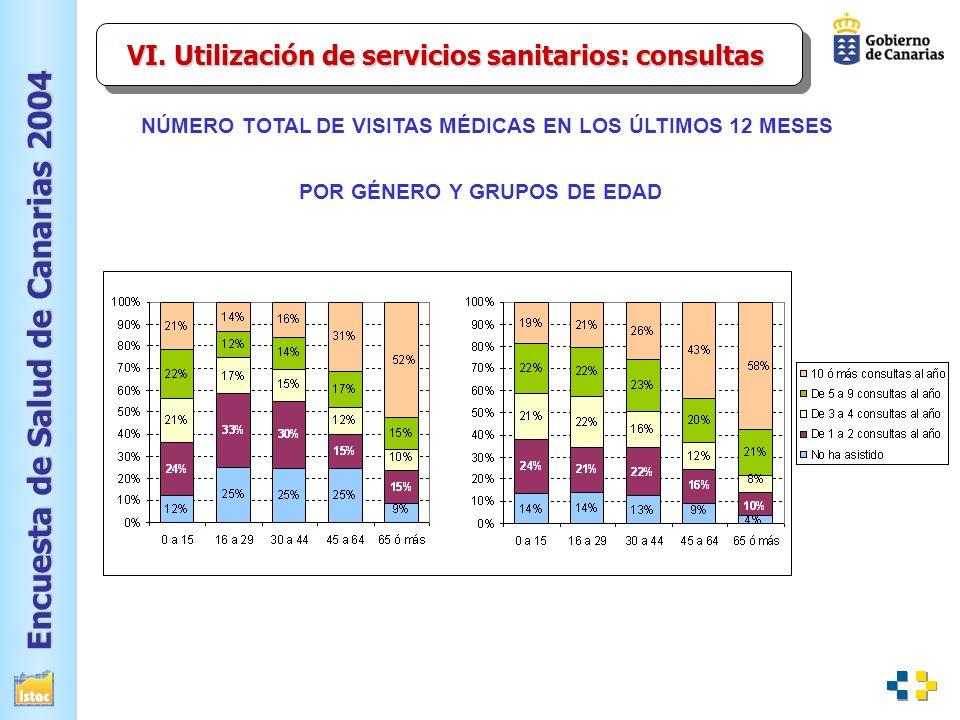 Encuesta de Salud de Canarias 2004 NÚMERO TOTAL DE VISITAS MÉDICAS EN LOS ÚLTIMOS 12 MESES POR GÉNERO Y GRUPOS DE EDAD VI.