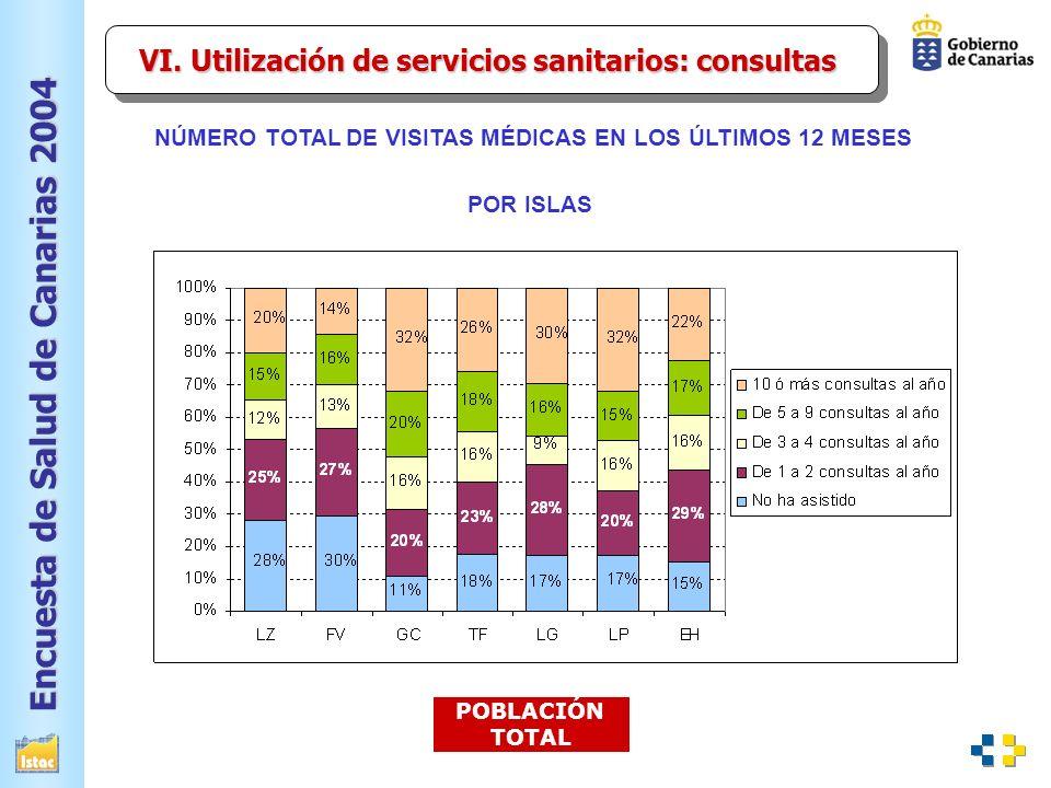 Encuesta de Salud de Canarias 2004 NÚMERO TOTAL DE VISITAS MÉDICAS EN LOS ÚLTIMOS 12 MESES POBLACIÓN TOTAL POR ISLAS VI.