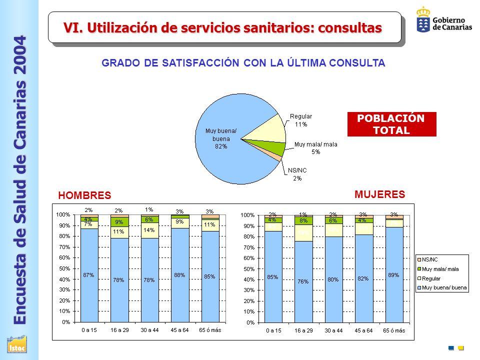 Encuesta de Salud de Canarias 2004 GRADO DE SATISFACCIÓN CON LA ÚLTIMA CONSULTA MUJERES HOMBRES POBLACIÓN TOTAL VI.