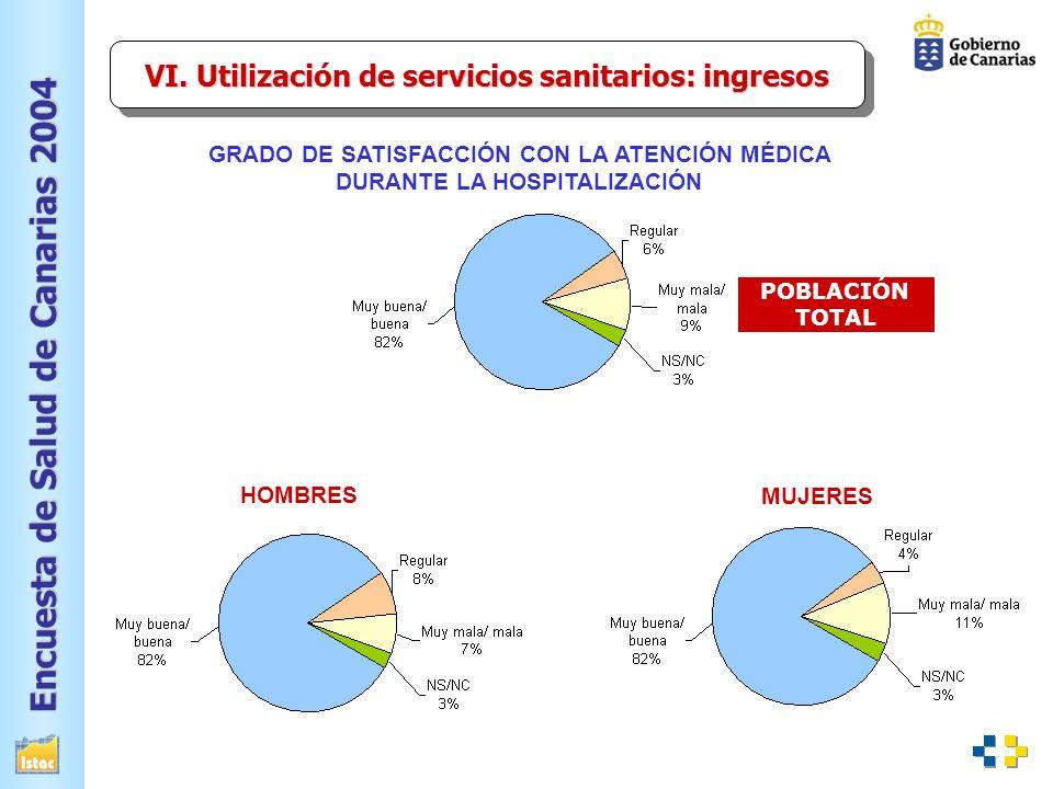 Encuesta de Salud de Canarias 2004 GRADO DE SATISFACCIÓN CON LA ATENCIÓN MÉDICA DURANTE LA HOSPITALIZACIÓN VI.