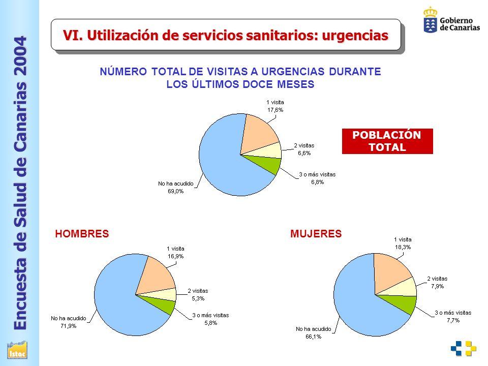 Encuesta de Salud de Canarias 2004 NÚMERO TOTAL DE VISITAS A URGENCIAS DURANTE LOS ÚLTIMOS DOCE MESES VI.