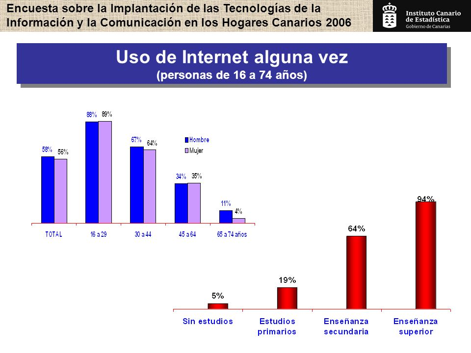 Encuesta sobre la Implantación de las Tecnologías de la Información y la Comunicación en los Hogares Canarios 2006 10 Uso de Internet alguna vez (personas de 16 a 74 años) Uso de Internet alguna vez (personas de 16 a 74 años)
