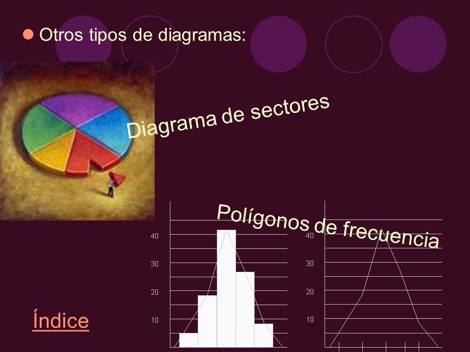 Otros tipos de diagramas: Diagrama de sectores Polígonos de frecuencia Índice