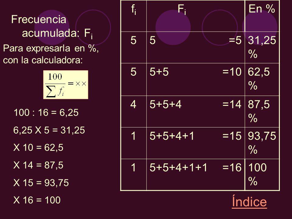 Frecuencia acumulada: F i fifi FiFi En % 55=531,25 % 55+5=1062,5 % 45+5+4=1487,5 % 15+5+4+1=1593,75 % 15+5+4+1+1=16100 % Índice Para expresarla en %,
