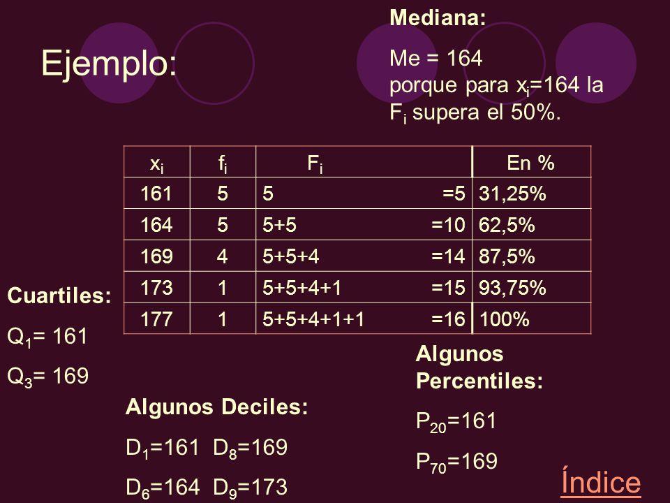 Ejemplo: xixi fifi FiFi En % 16155=531,25% 16455+5=1062,5% 16945+5+4=1487,5% 17315+5+4+1=1593,75% 17715+5+4+1+1=16100% Mediana: Me = 164 porque para x