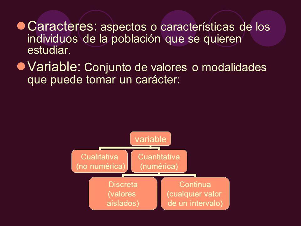 Caracteres: aspectos o características de los individuos de la población que se quieren estudiar. Variable: Conjunto de valores o modalidades que pued