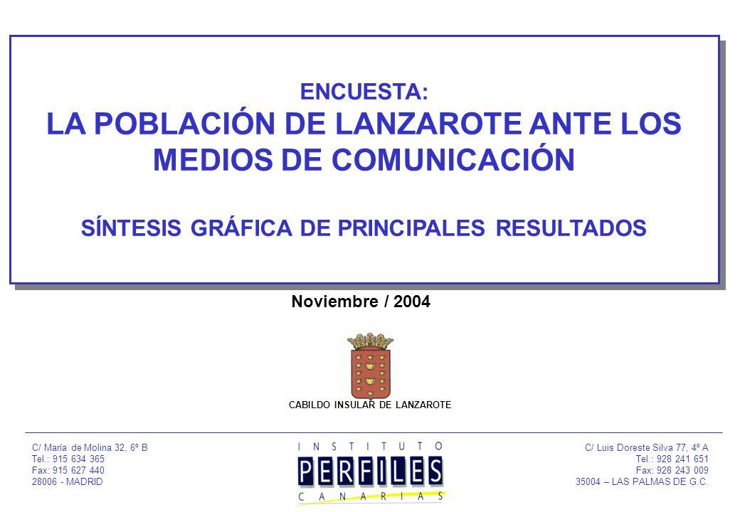 ENCUESTA: LA POBLACIÓN DE LANZAROTE ANTE LOS MEDIOS DE COMUNICACIÓN SÍNTESIS GRÁFICA DE PRINCIPALES RESULTADOS Noviembre / 2004 C/ María de Molina 32, 6º B Tel.: 915 634 365 Fax: 915 627 440 28006 - MADRID C/ Luis Doreste Silva 77, 4º A Tel.: 928 241 651 Fax: 928 243 009 35004 – LAS PALMAS DE G.C.