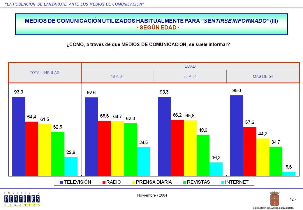 LA POBLACIÓN DE LANZAROTE ANTE LOS MEDIOS DE COMUNICACIÓN 12.- CABILDO INSULAR DE LANZAROTE Noviembre / 2004 TOTAL INSULAR EDAD 18 A 3435 A 54MÁS DE 5