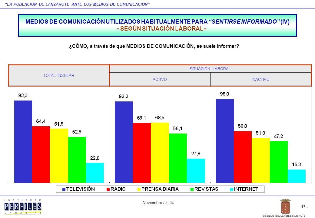 LA POBLACIÓN DE LANZAROTE ANTE LOS MEDIOS DE COMUNICACIÓN 13.- CABILDO INSULAR DE LANZAROTE Noviembre / 2004 TOTAL INSULAR SITUACIÓN LABORAL ACTIVOINA