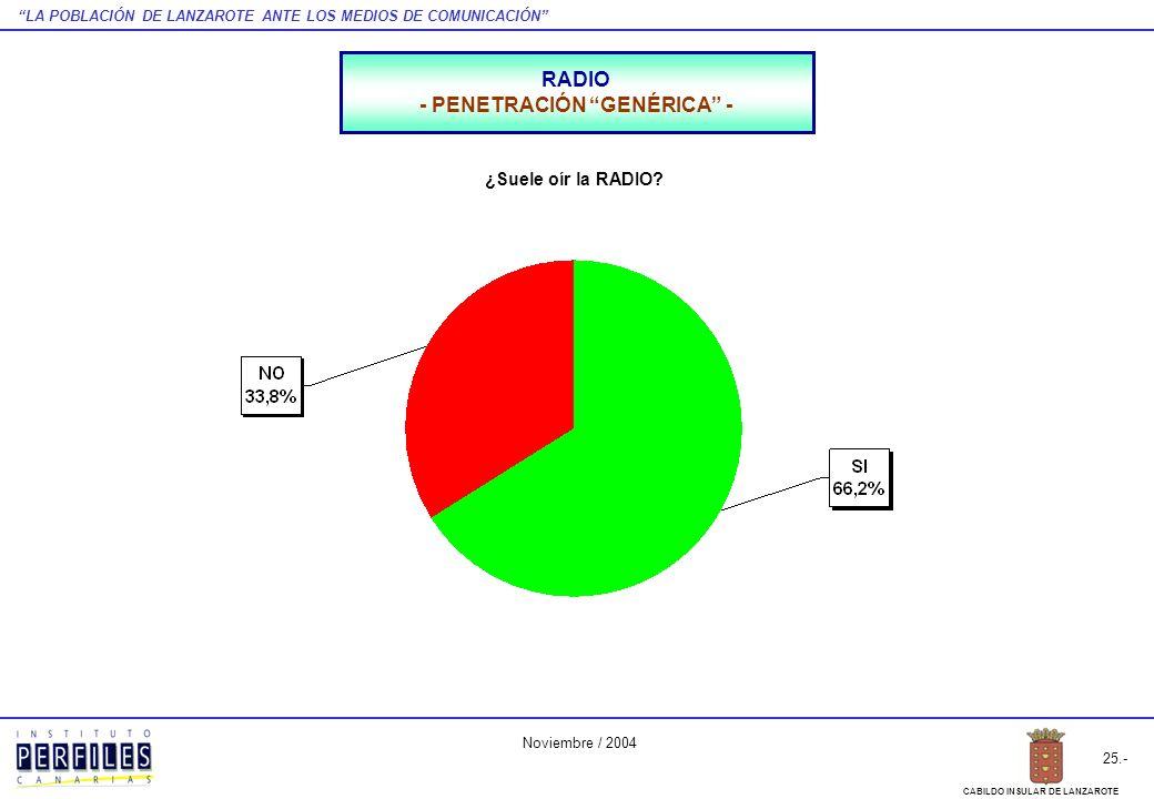 LA POBLACIÓN DE LANZAROTE ANTE LOS MEDIOS DE COMUNICACIÓN 25.- CABILDO INSULAR DE LANZAROTE Noviembre / 2004 RADIO - PENETRACIÓN GENÉRICA - ¿Suele oír la RADIO?