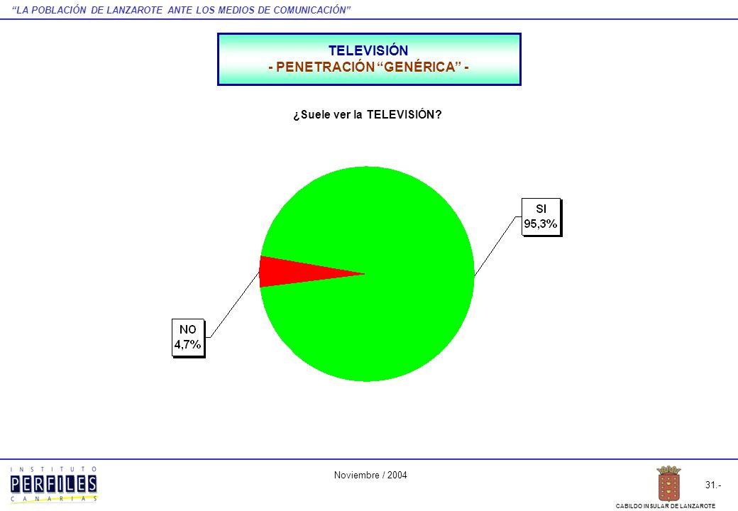 LA POBLACIÓN DE LANZAROTE ANTE LOS MEDIOS DE COMUNICACIÓN 31.- CABILDO INSULAR DE LANZAROTE Noviembre / 2004 TELEVISIÓN - PENETRACIÓN GENÉRICA - ¿Suel